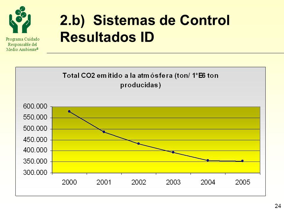 Programa Cuidado Responsable del Medio Ambiente ® 24 2.b) Sistemas de Control Resultados ID