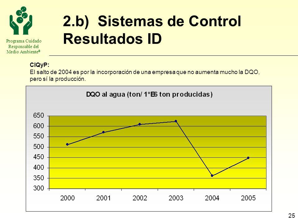 Programa Cuidado Responsable del Medio Ambiente ® 25 2.b) Sistemas de Control Resultados ID CIQyP: El salto de 2004 es por la incorporación de una emp