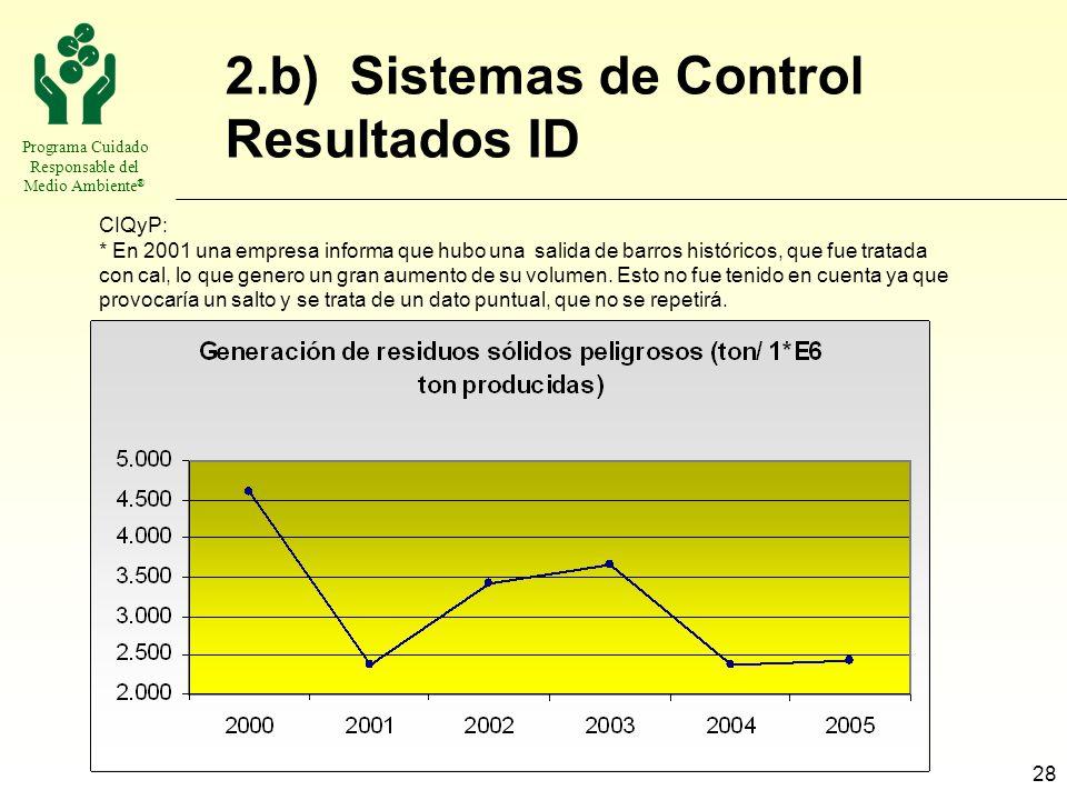 Programa Cuidado Responsable del Medio Ambiente ® 28 2.b) Sistemas de Control Resultados ID CIQyP: * En 2001 una empresa informa que hubo una salida d