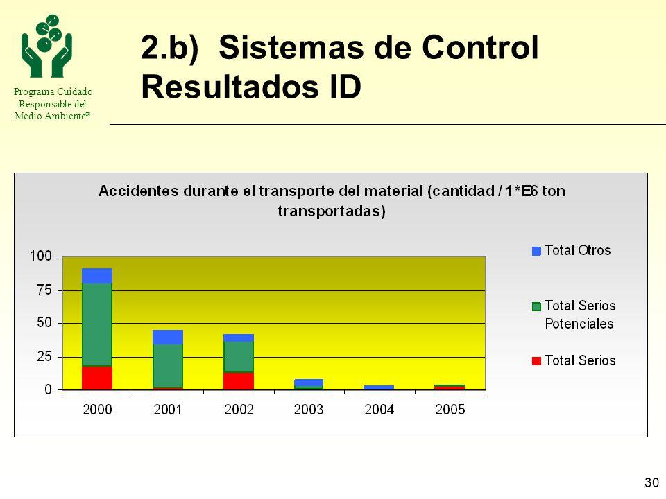 Programa Cuidado Responsable del Medio Ambiente ® 30 2.b) Sistemas de Control Resultados ID