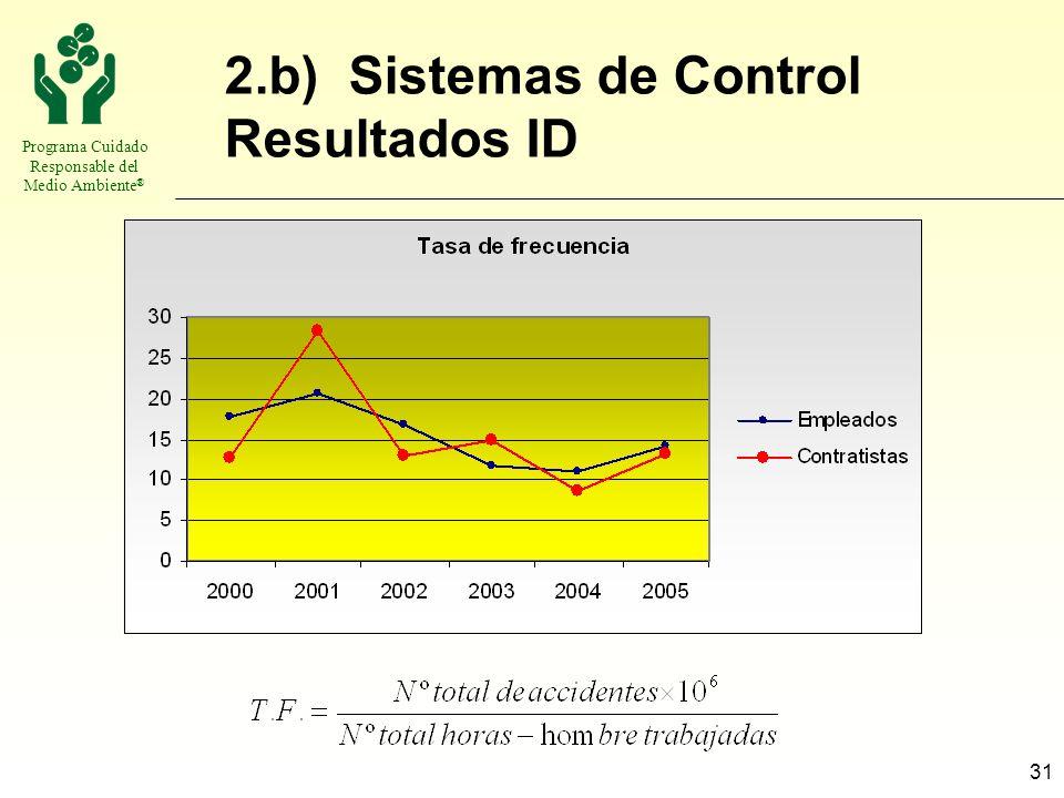 Programa Cuidado Responsable del Medio Ambiente ® 31 2.b) Sistemas de Control Resultados ID