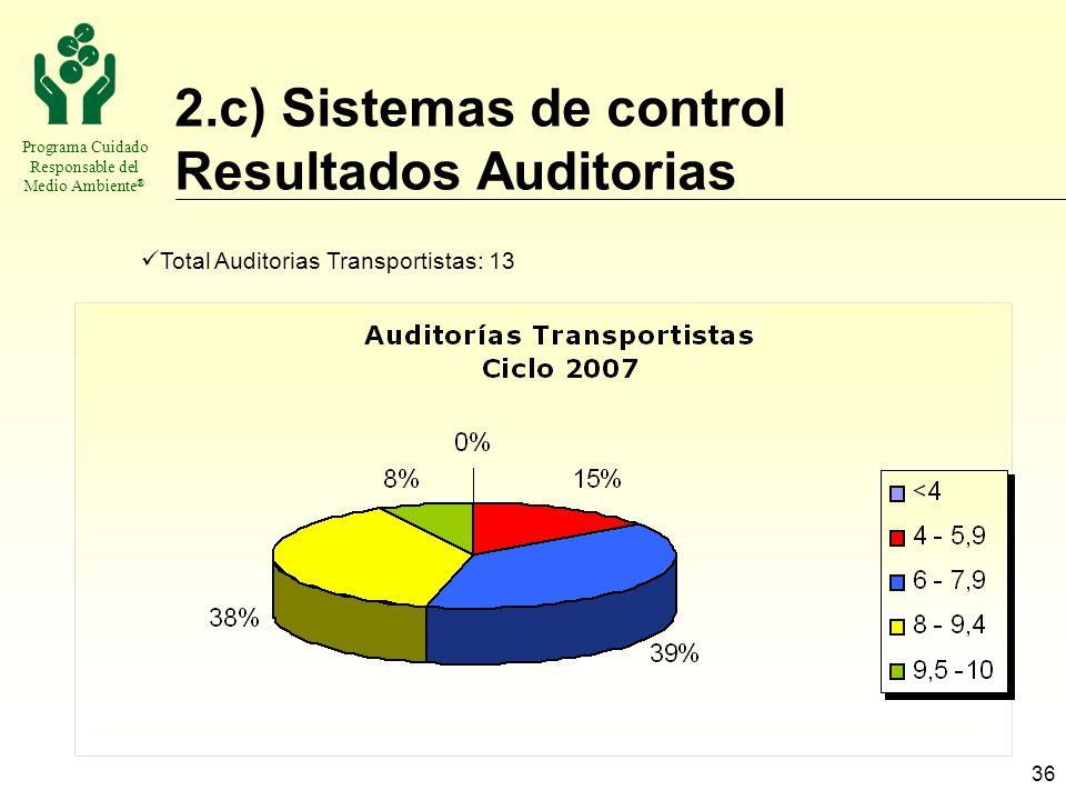 Programa Cuidado Responsable del Medio Ambiente ® 36 2.c) Sistemas de control Resultados Auditorias Total Auditorias Transportistas: 13