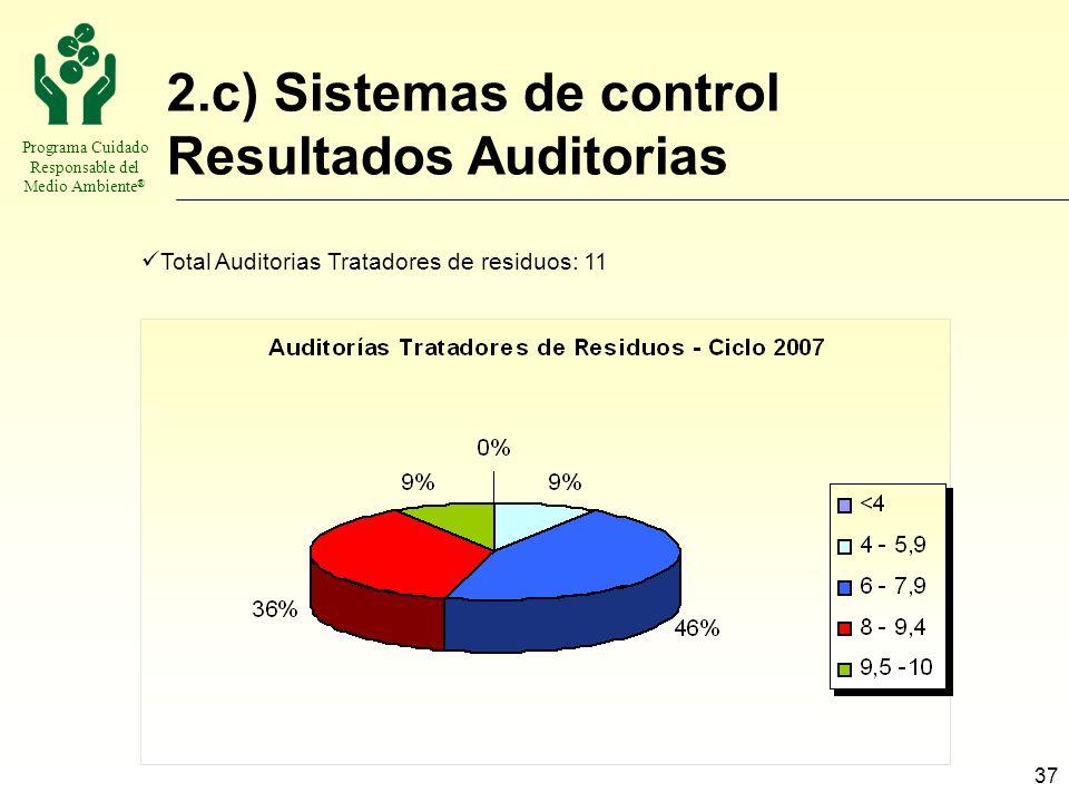 Programa Cuidado Responsable del Medio Ambiente ® 37 2.c) Sistemas de control Resultados Auditorias Total Auditorias Tratadores de residuos: 11