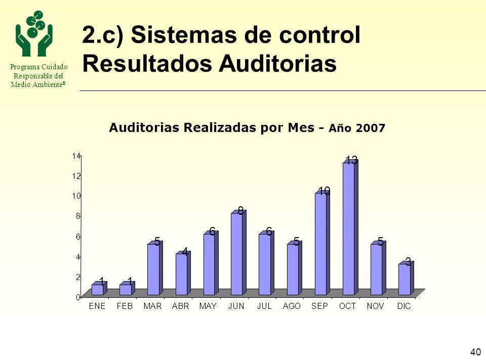 Programa Cuidado Responsable del Medio Ambiente ® 40 2.c) Sistemas de control Resultados Auditorias 11 5 4 6 8 6 5 10 13 5 3 0 2 4 6 8 10 12 14 ENEFEB