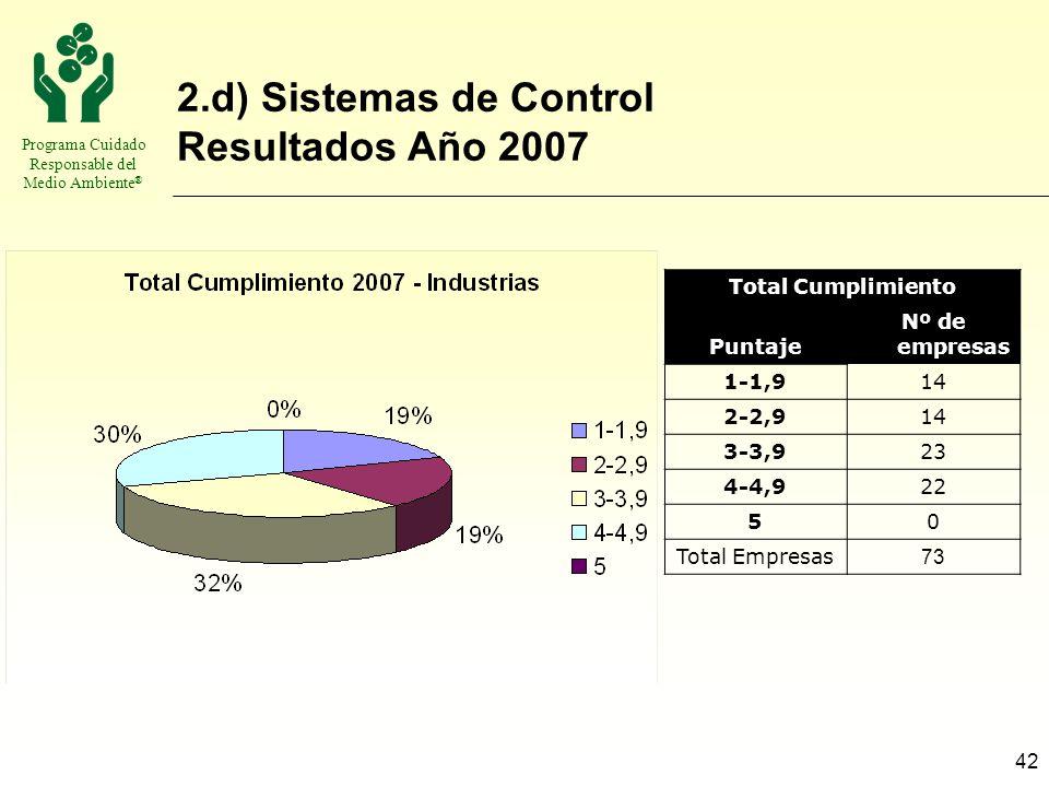 Programa Cuidado Responsable del Medio Ambiente ® 42 2.d) Sistemas de Control Resultados Año 2007 Total Cumplimiento Puntaje Nº de empresas 1-1,914 2-