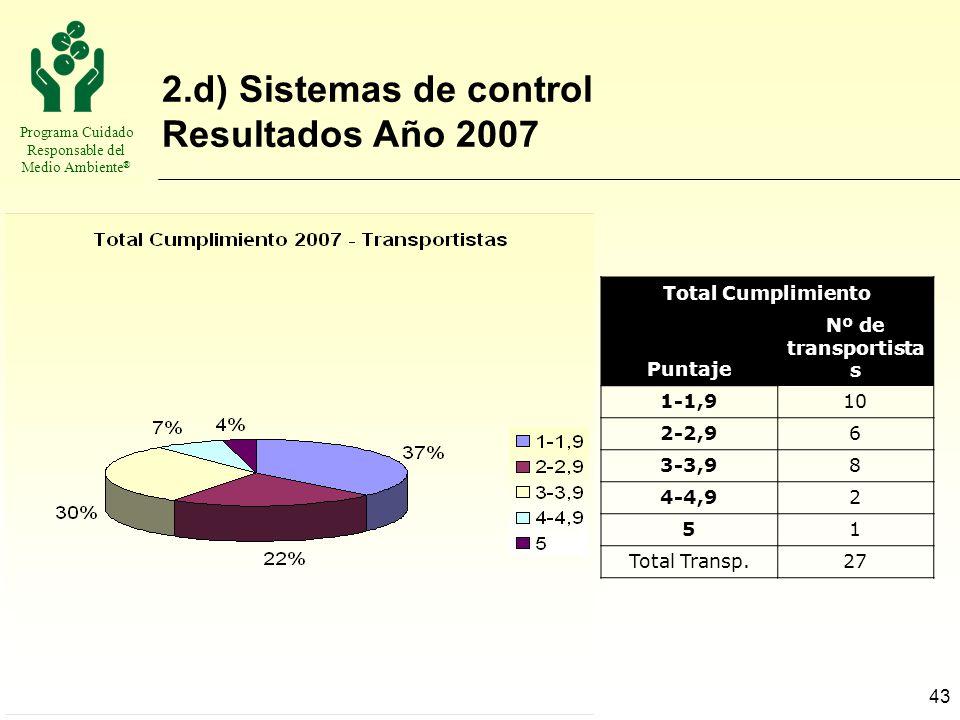 Programa Cuidado Responsable del Medio Ambiente ® 43 2.d) Sistemas de control Resultados Año 2007 Total Cumplimiento Puntaje Nº de transportista s 1-1