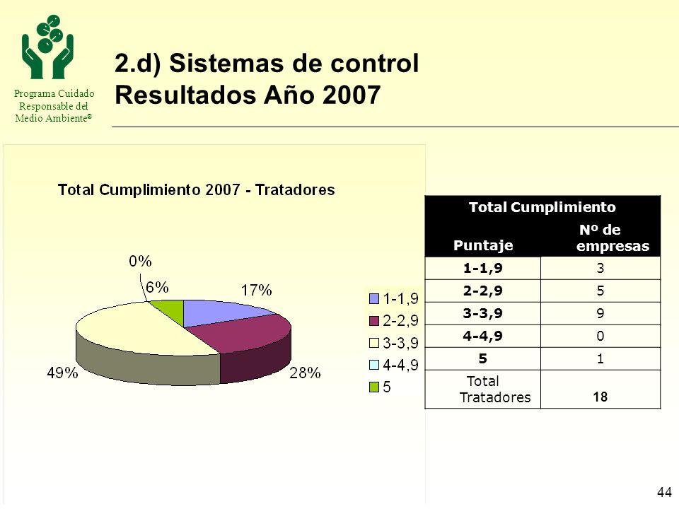 Programa Cuidado Responsable del Medio Ambiente ® 44 2.d) Sistemas de control Resultados Año 2007 Total Cumplimiento Puntaje Nº de empresas 1-1,93 2-2
