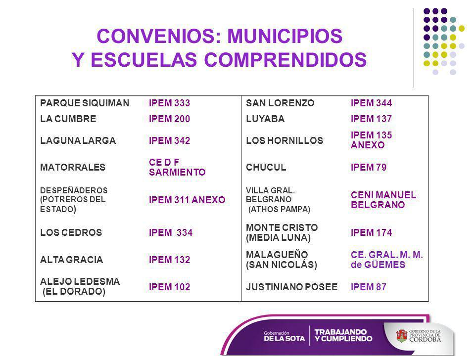 CONVENIOS: MUNICIPIOS Y ESCUELAS COMPRENDIDOS PARQUE SIQUIMANIPEM 333SAN LORENZOIPEM 344 LA CUMBREIPEM 200LUYABAIPEM 137 LAGUNA LARGAIPEM 342LOS HORNILLOS IPEM 135 ANEXO MATORRALES CE D F SARMIENTO CHUCULIPEM 79 DESPEÑADEROS (POTREROS DEL ESTADO ) IPEM 311 ANEXO VILLA GRAL.