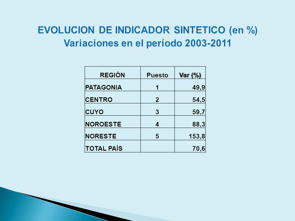 REGIÓNPuestoVar (%)Var (%) PATAGONIA149,9 CENTRO254,5 CUYO359,7 NOROESTE488,3 NORESTE5153,8 TOTAL PAÍS 70,6