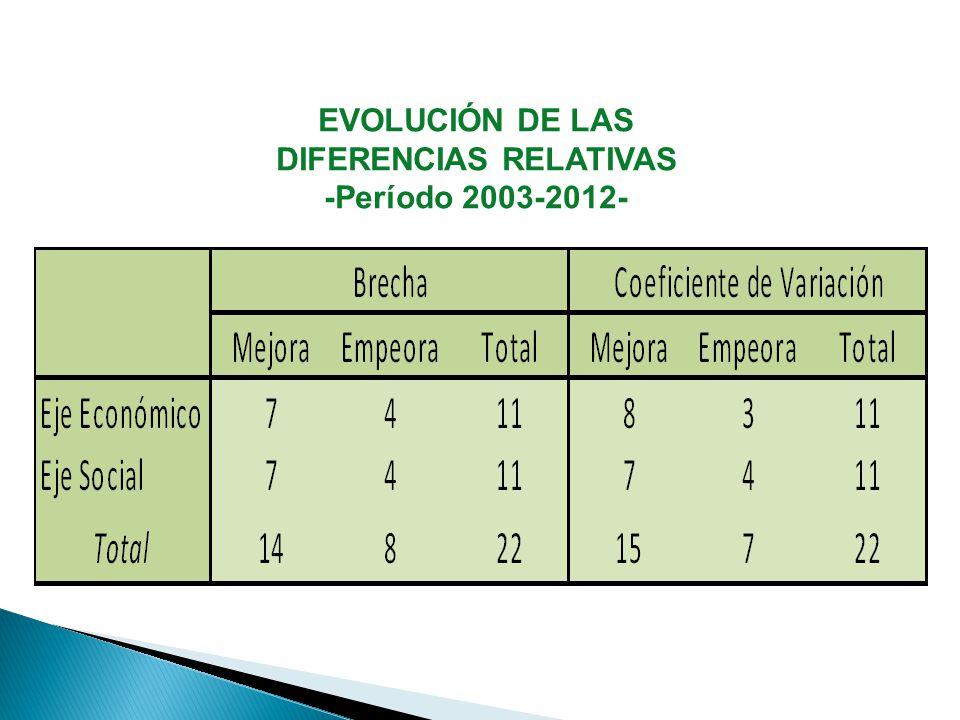 EVOLUCIÓN DE LAS DIFERENCIAS RELATIVAS -Período 2003-2012-