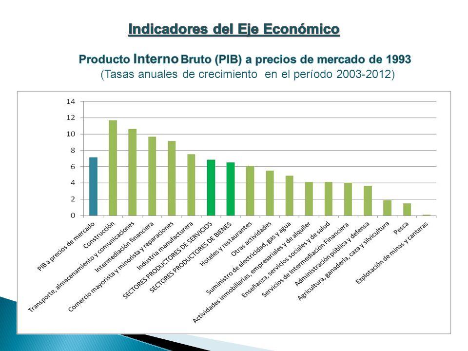 (Tasas anuales de crecimiento en el período 2003-2012)