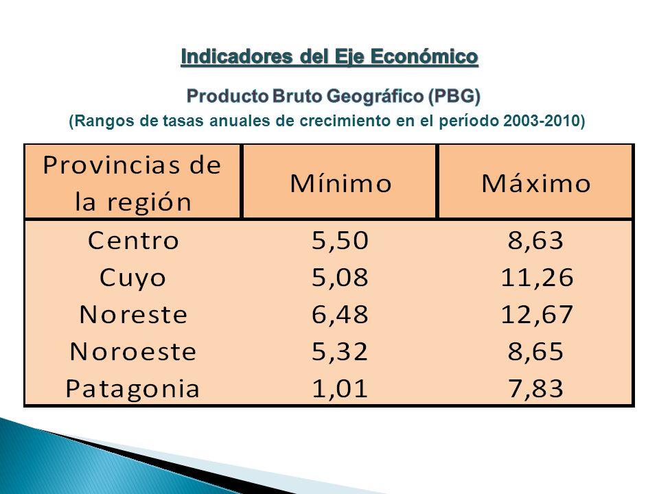 (Rangos de tasas anuales de crecimiento en el período 2003-2010)