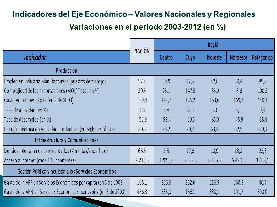 Variaciones en el período 2003-2012 (en %)