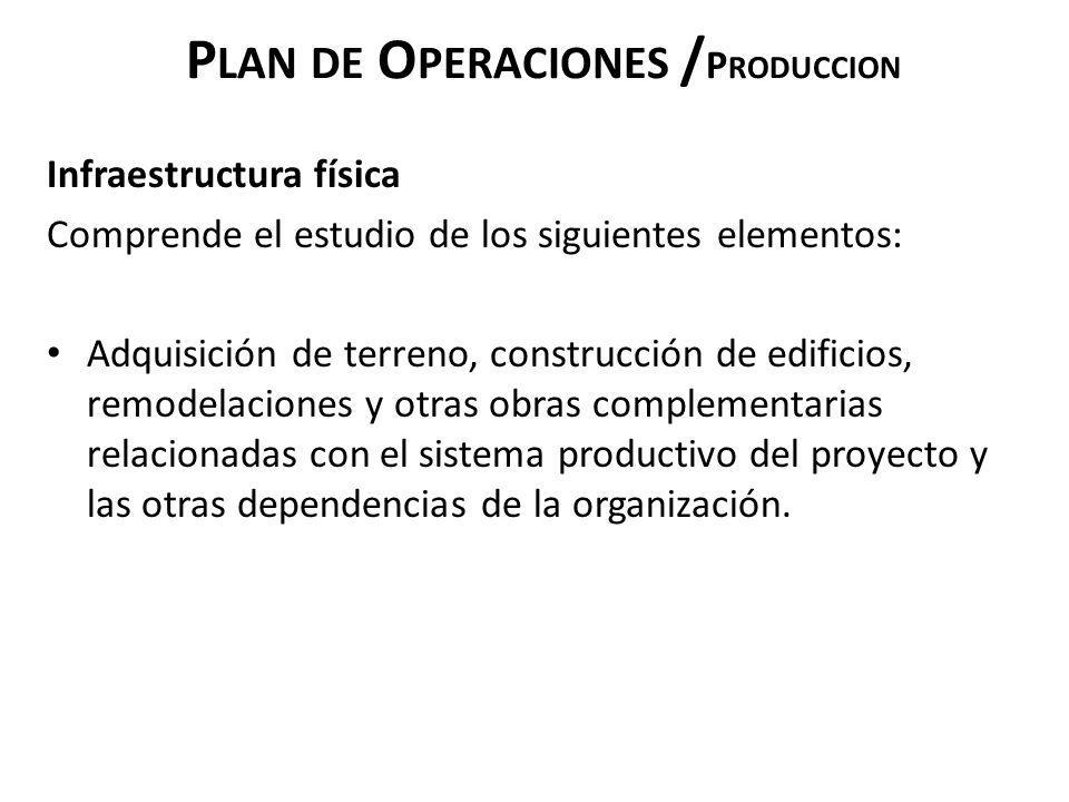 P LAN DE O PERACIONES / P RODUCCION Infraestructura física Comprende el estudio de los siguientes elementos: Adquisición de terreno, construcción de e