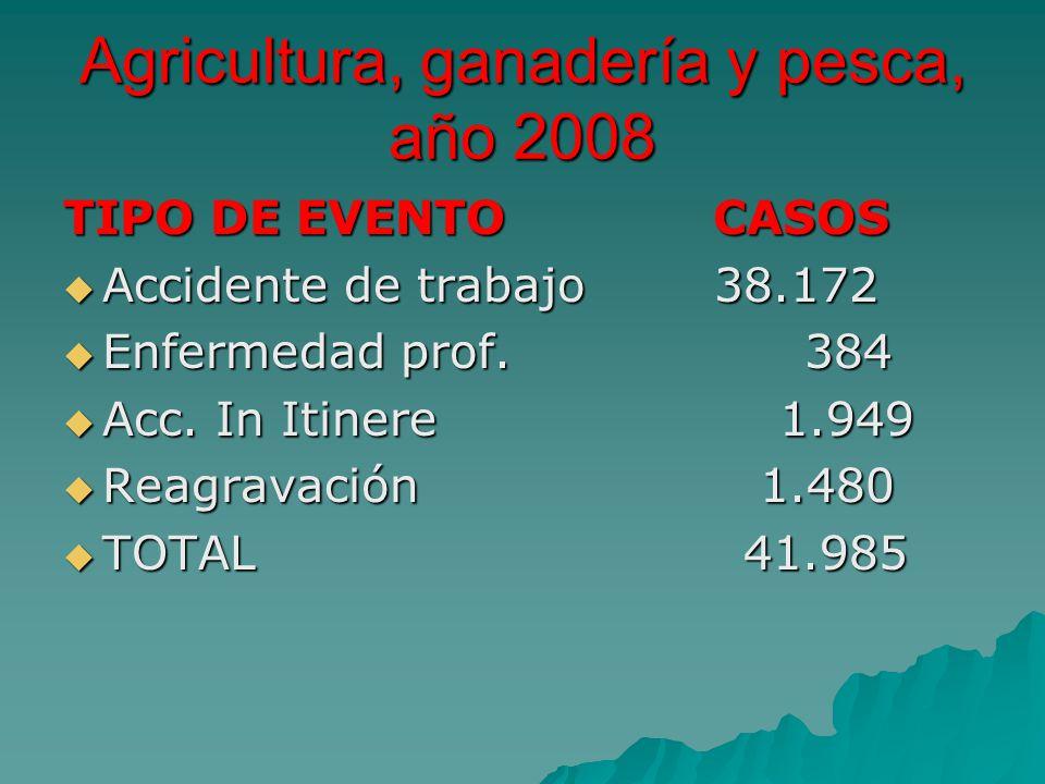Agricultura, ganadería y pesca, año 2008 TIPO DE EVENTO CASOS Accidente de trabajo 38.172 Accidente de trabajo 38.172 Enfermedad prof. 384 Enfermedad