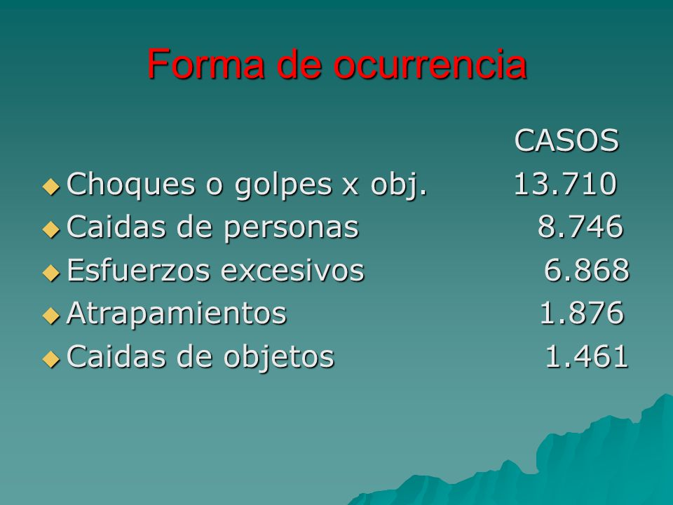 Forma de ocurrencia CASOS CASOS Choques o golpes x obj. 13.710 Choques o golpes x obj. 13.710 Caidas de personas 8.746 Caidas de personas 8.746 Esfuer