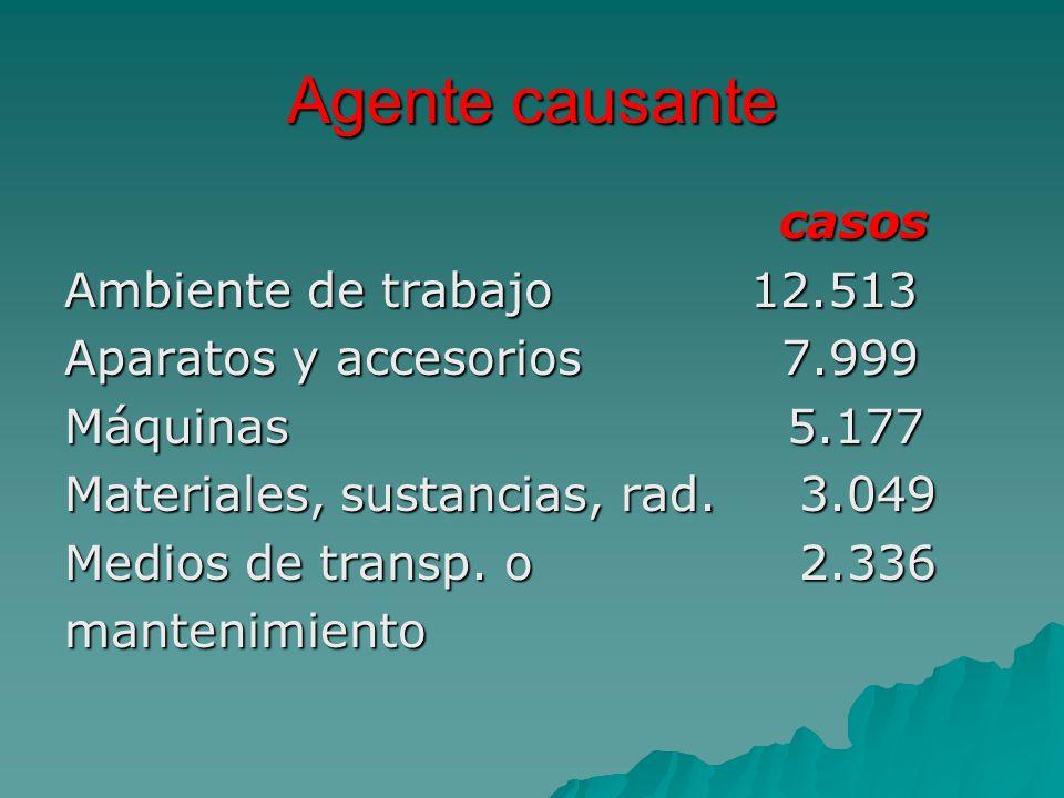 Agente causante casos casos Ambiente de trabajo 12.513 Aparatos y accesorios 7.999 Máquinas 5.177 Materiales, sustancias, rad. 3.049 Medios de transp.