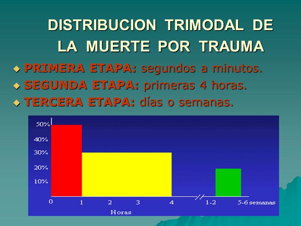 DISTRIBUCION TRIMODAL DE LA MUERTE POR TRAUMA PRIMERA ETAPA: segundos a minutos. PRIMERA ETAPA: segundos a minutos. SEGUNDA ETAPA: primeras 4 horas. S