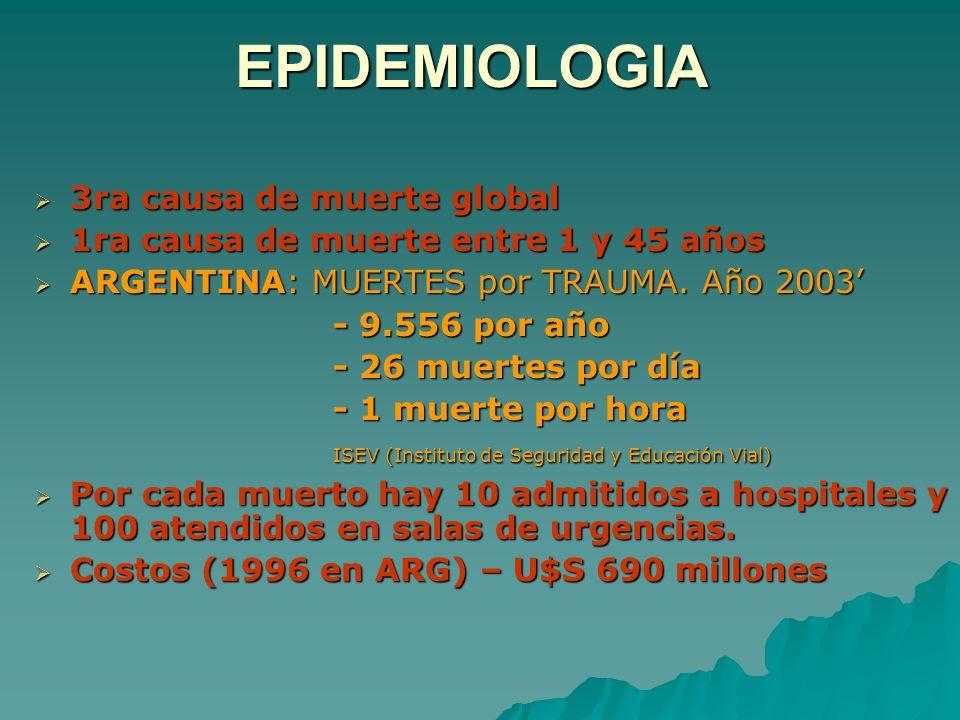 EPIDEMIOLOGIA 3ra causa de muerte global 3ra causa de muerte global 1ra causa de muerte entre 1 y 45 años 1ra causa de muerte entre 1 y 45 años ARGENTINA: MUERTES por TRAUMA.
