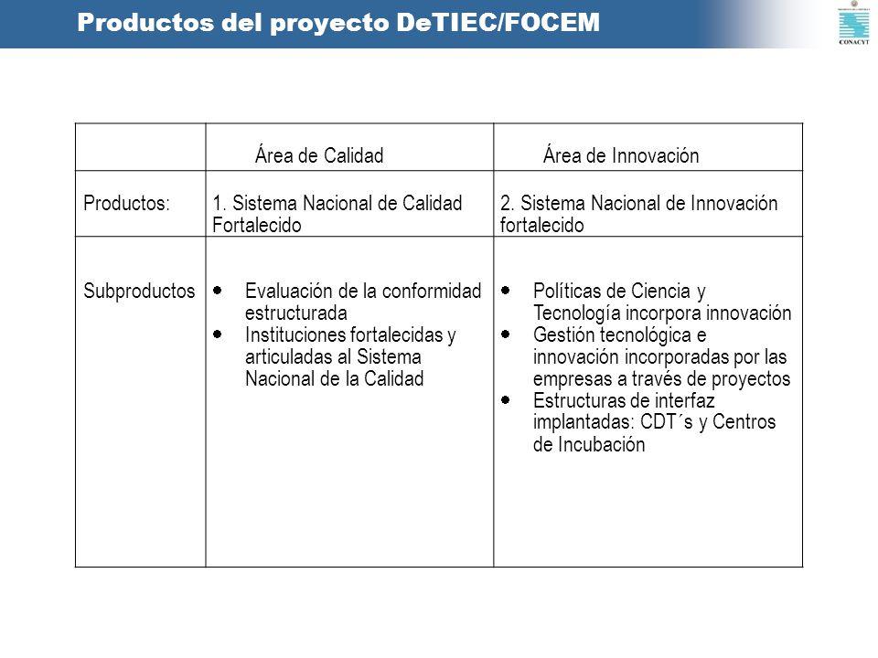 Productos del proyecto DeTIEC/FOCEM Área de CalidadÁrea de Innovación Productos:1. Sistema Nacional de Calidad Fortalecido 2. Sistema Nacional de Inno