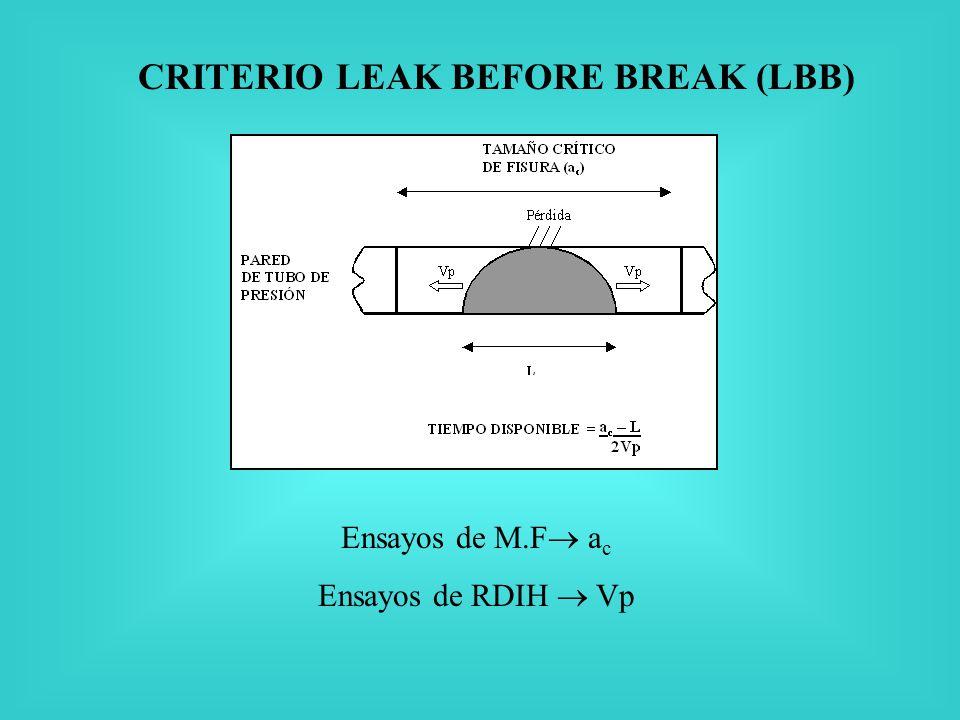 CRITERIO LEAK BEFORE BREAK (LBB) Ensayos de M.F a c Ensayos de RDIH Vp