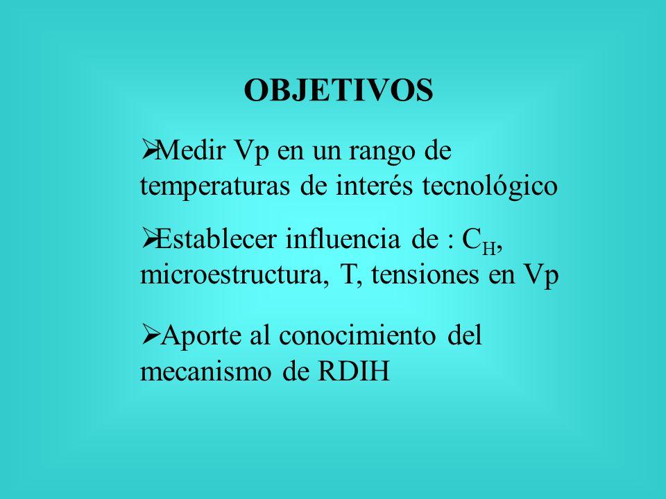 OBJETIVOS Aporte al conocimiento del mecanismo de RDIH Medir Vp en un rango de temperaturas de interés tecnológico Establecer influencia de : C H, microestructura, T, tensiones en Vp