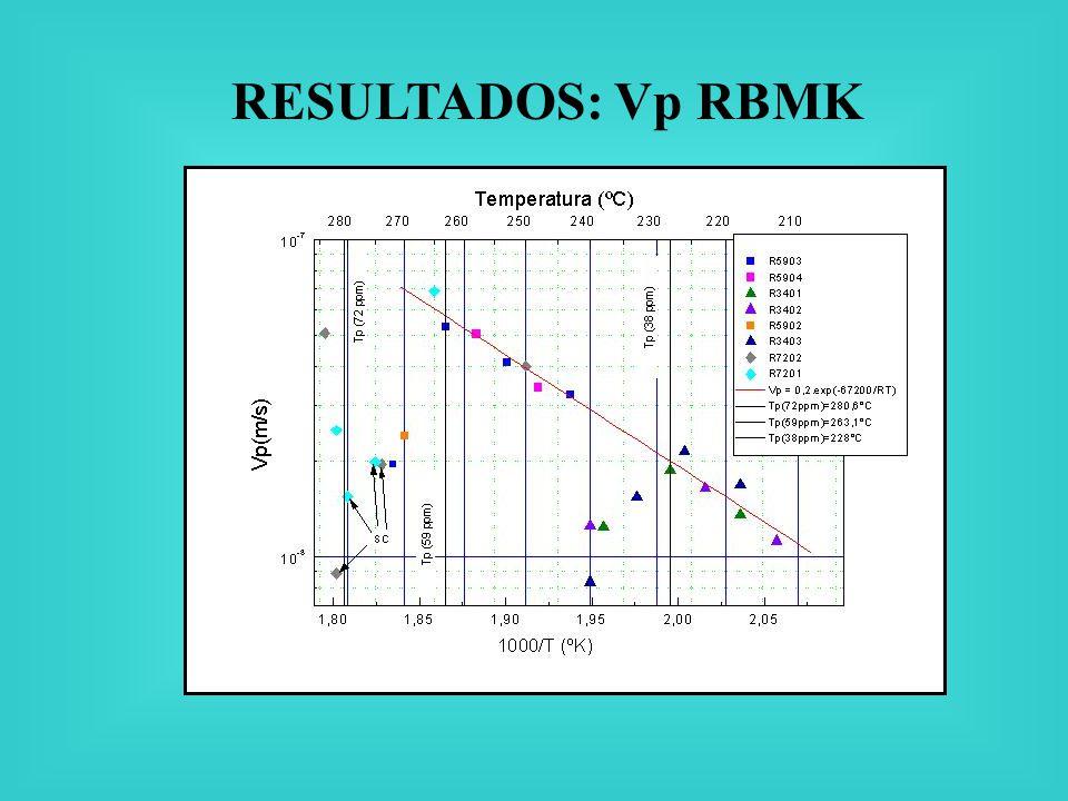RESULTADOS: Vp RBMK