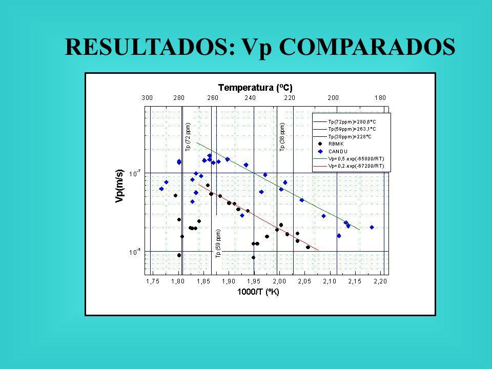 RESULTADOS: Vp COMPARADOS