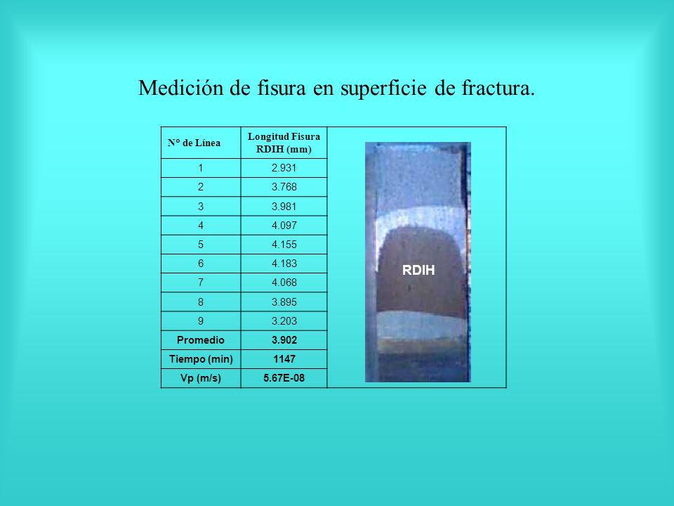 N de Línea Longitud Fisura RDIH (mm) 12.931 23.768 33.981 44.097 54.155 64.183 74.068 83.895 93.203 Promedio3.902 Tiempo (min)1147 Vp (m/s)5.67E-08 Medición de fisura en superficie de fractura.