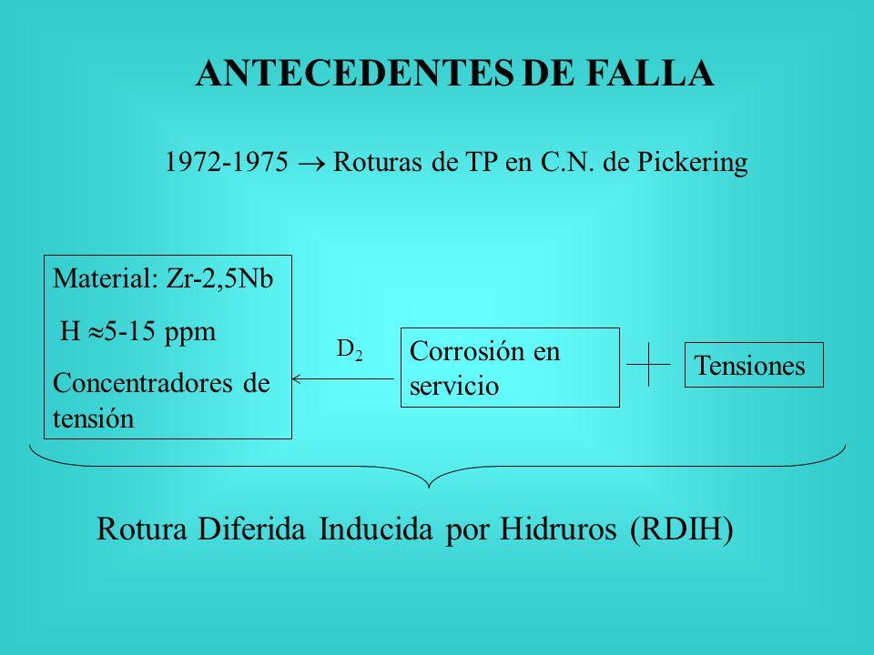 RDIH en vainas de EC Fallas primarias en operación (BWR, Atucha ?) Fallas secundarias (todos los reactores) Falla durante almacenamiento prolongado en seco o en húmedo