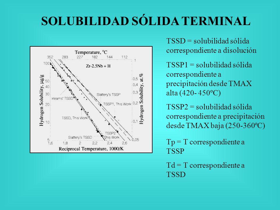 SOLUBILIDAD SÓLIDA TERMINAL TSSD = solubilidad sólida correspondiente a disolución TSSP1 = solubilidad sólida correspondiente a precipitación desde TMAX alta (420- 450ºC) TSSP2 = solubilidad sólida correspondiente a precipitación desde TMAX baja (250-360ºC) Tp = T correspondiente a TSSP Td = T correspondiente a TSSD