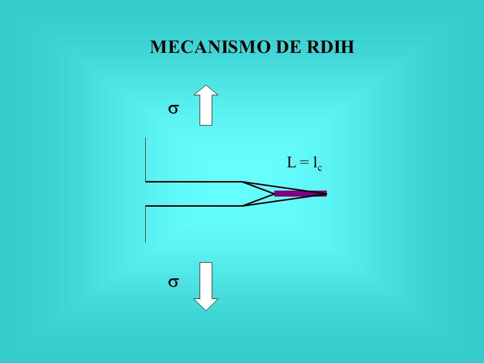MECANISMO DE RDIH L = l c