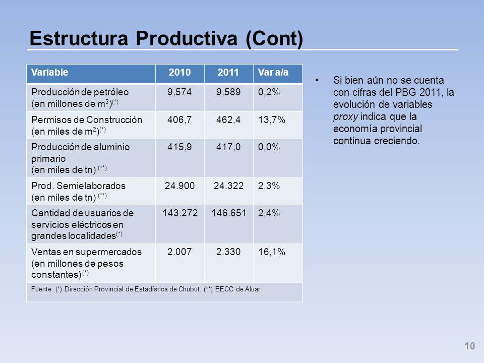 Estructura Productiva (Cont) Si bien aún no se cuenta con cifras del PBG 2011, la evolución de variables proxy indica que la economía provincial continua creciendo.