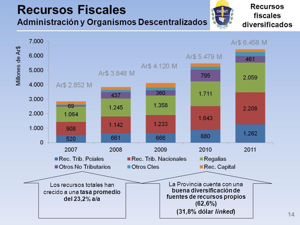 Recursos Fiscales Administración y Organismos Descentralizados Los recursos totales han crecido a una tasa promedio del 23,2% a/a La Provincia cuenta con una buena diversificación de fuentes de recursos propios ( 62,6%) (31,8% dólar linked) 14 Recursos fiscales diversificados