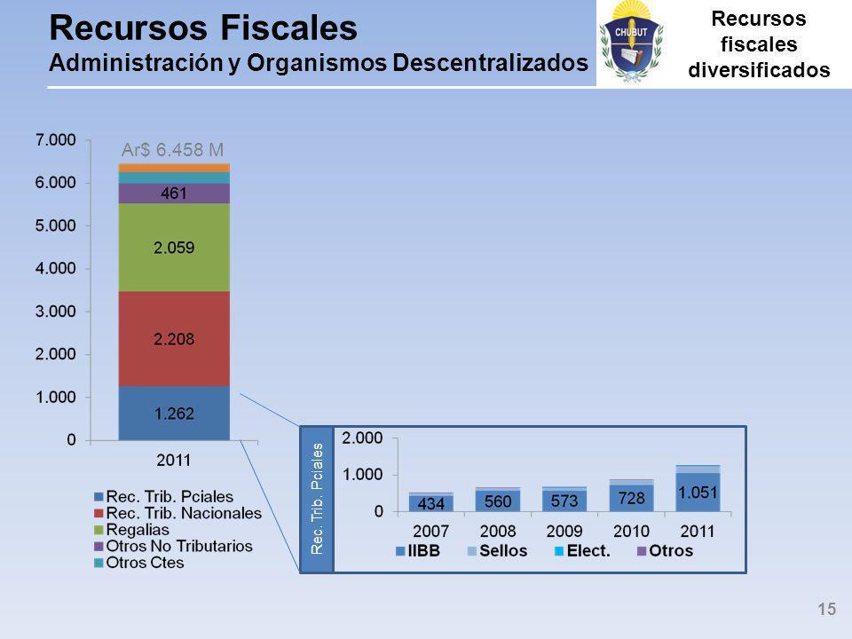 Recursos Fiscales Administración y Organismos Descentralizados Rec.