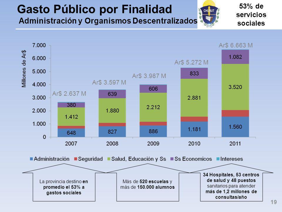 Gasto Público por Finalidad Administración y Organismos Descentralizados La provincia destino en promedio el 53% a gastos sociales Más de 520 escuelas y más de 150.000 alumnos 34 Hospitales, 53 centros de salud y 48 puestos sanitarios para atender más de 1,2 millones de consultas/año 19 53% de servicios sociales Ar$ 2.637 M Ar$ 5.272 M Ar$ 3.597 M Ar$ 3.987 M Ar$ 6.663 M