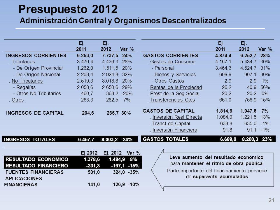 Presupuesto 2012 Administración Central y Organismos Descentralizados Ej 2011 Ej.