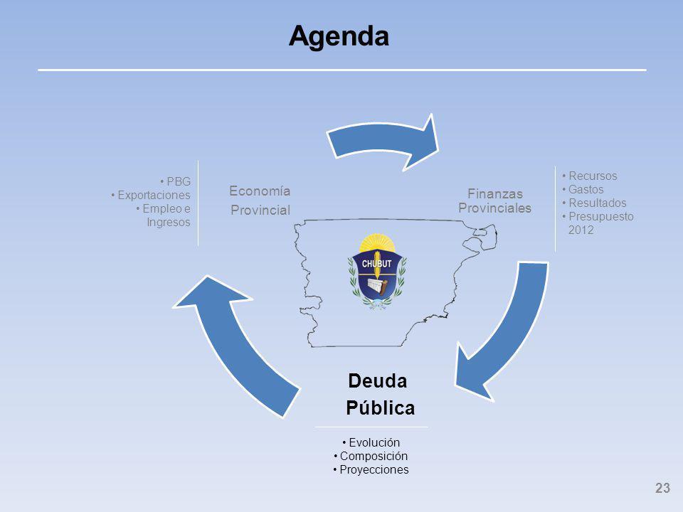 Finanzas Provinciales Deuda Pública Economía Provincial Agenda 23 Recursos Gastos Resultados Presupuesto 2012 PBG Exportaciones Empleo e Ingresos Evolución Composición Proyecciones