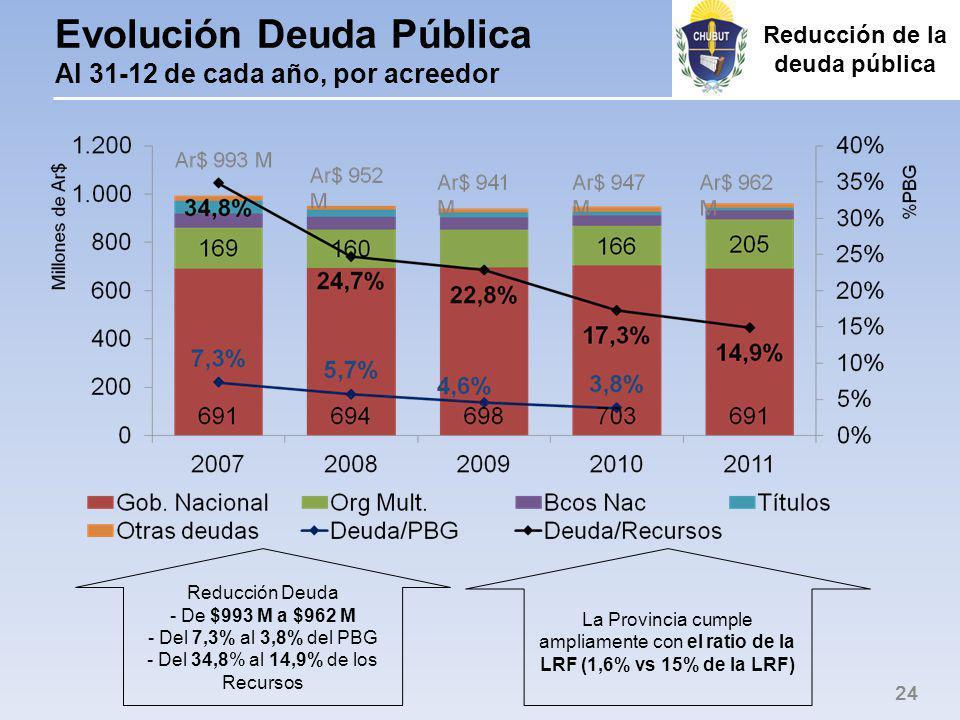 Evolución Deuda Pública Al 31-12 de cada año, por acreedor 24 Reducción Deuda - De $993 M a $962 M - Del 7,3% al 3,8% del PBG - Del 34,8% al 14,9% de los Recursos La Provincia cumple ampliamente con el ratio de la LRF (1,6% vs 15% de la LRF) Reducción de la deuda pública