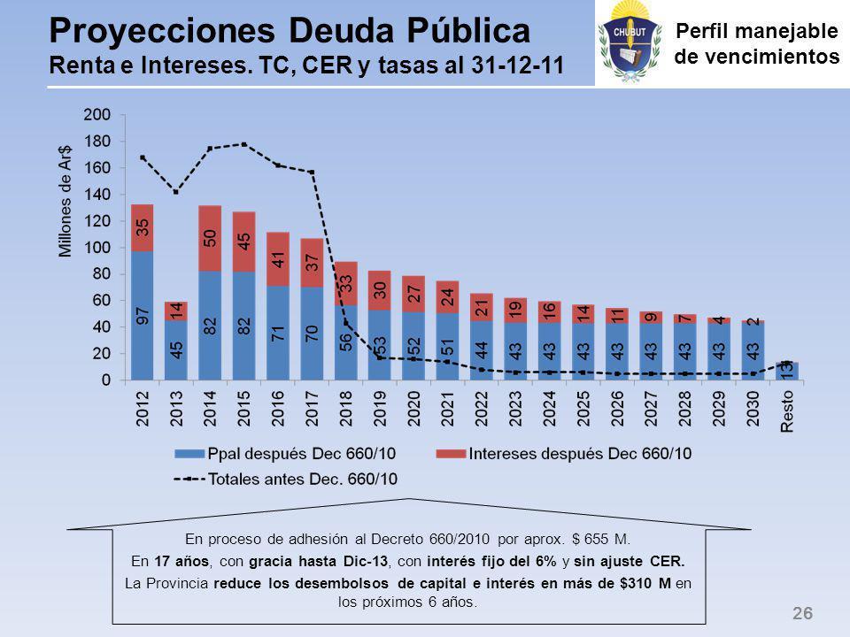 Proyecciones Deuda Pública Renta e Intereses.