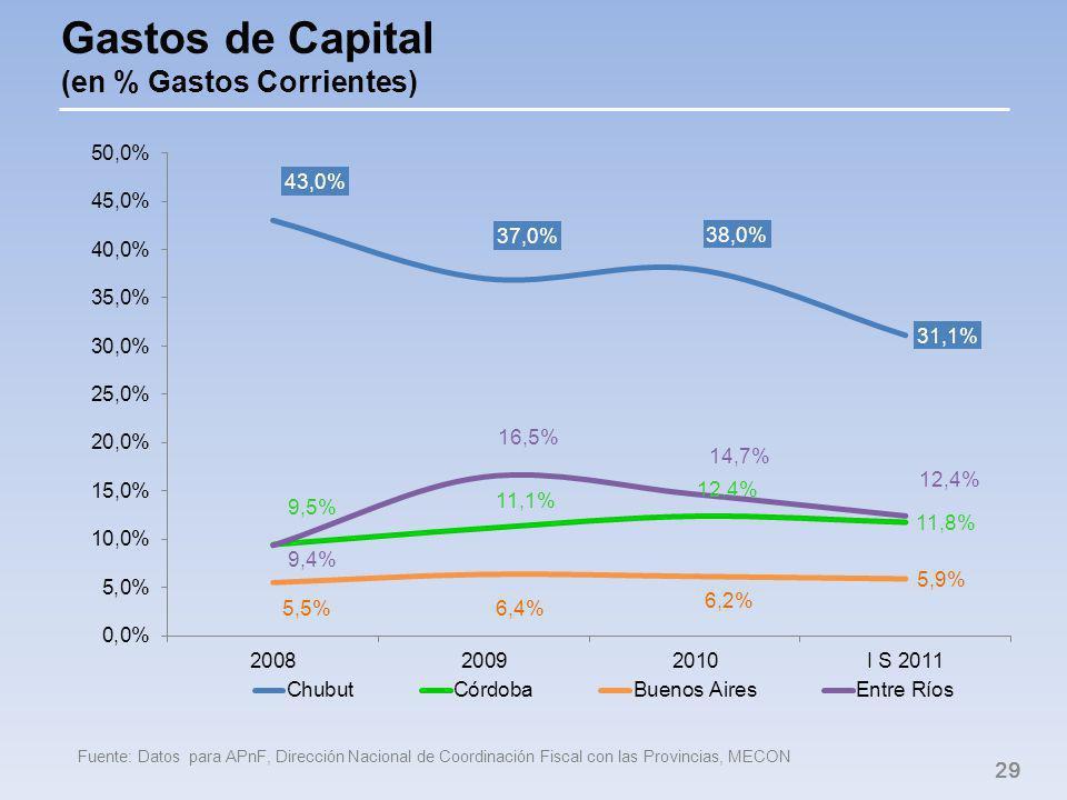 Gastos de Capital (en % Gastos Corrientes) 29 Fuente: Datos para APnF, Dirección Nacional de Coordinación Fiscal con las Provincias, MECON