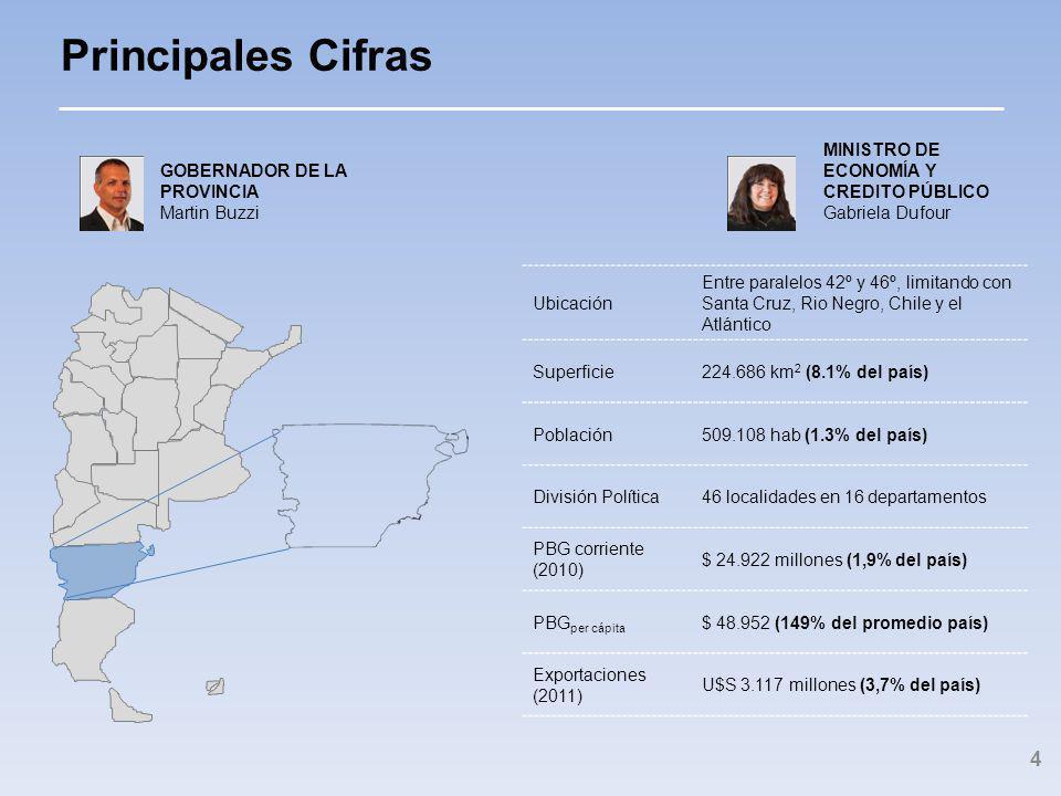 Principales Cifras Ubicación Entre paralelos 42º y 46º, limitando con Santa Cruz, Rio Negro, Chile y el Atlántico Superficie224.686 km 2 (8.1% del país) Población509.108 hab (1.3% del país) División Política46 localidades en 16 departamentos PBG corriente (2010) $ 24.922 millones (1,9% del país) PBG per cápita $ 48.952 (149% del promedio país) Exportaciones (2011) U$S 3.117 millones (3,7% del país) 4 GOBERNADOR DE LA PROVINCIA Martin Buzzi MINISTRO DE ECONOMÍA Y CREDITO PÚBLICO Gabriela Dufour