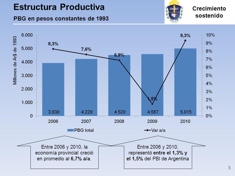 El PBG tiene base en actividades primarias, con creciente importancia de actividades secundarias y de servicios Estructura Productiva PBG en pesos constantes de 1993 6 Creciente diversificación económica