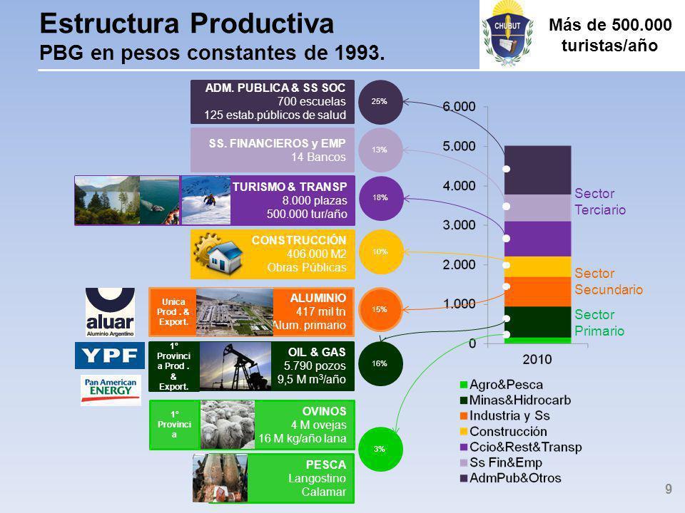 Estructura Productiva PBG en pesos constantes de 1993.
