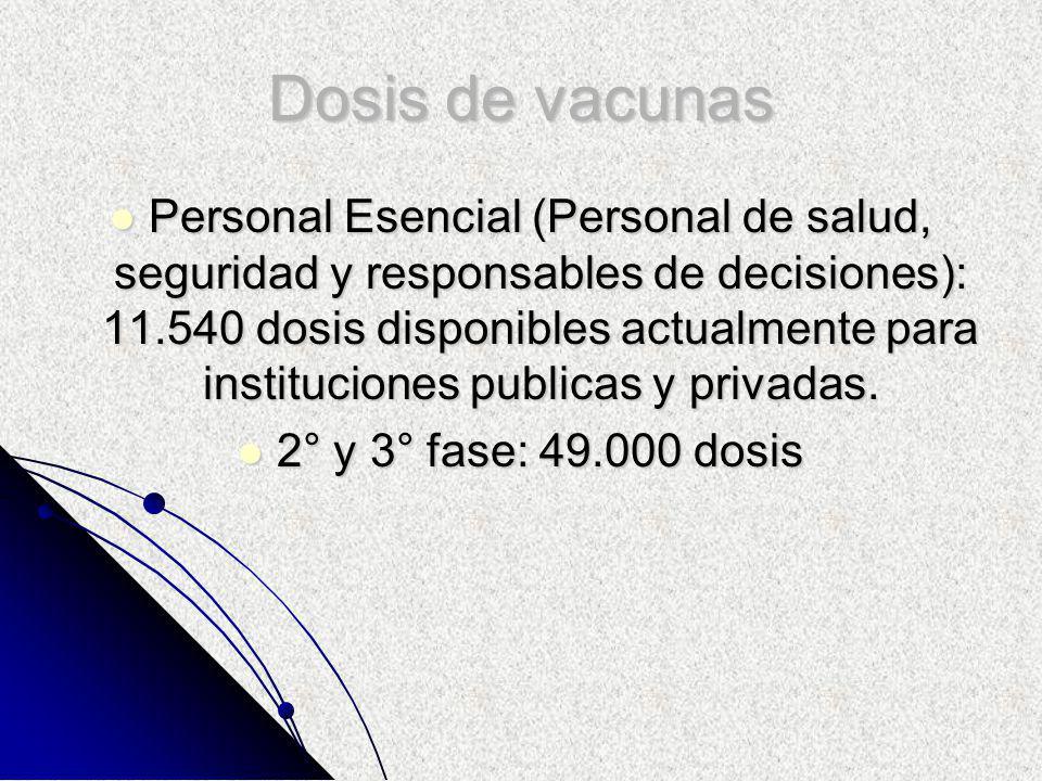 Dosis de vacunas Personal Esencial (Personal de salud, seguridad y responsables de decisiones): 11.540 dosis disponibles actualmente para instituciones publicas y privadas.