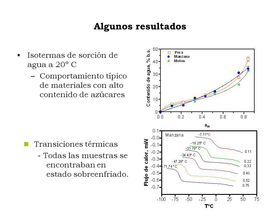 Algunos resultados Transiciones térmicas - Todas las muestras se encontraban en estado sobreenfriado.