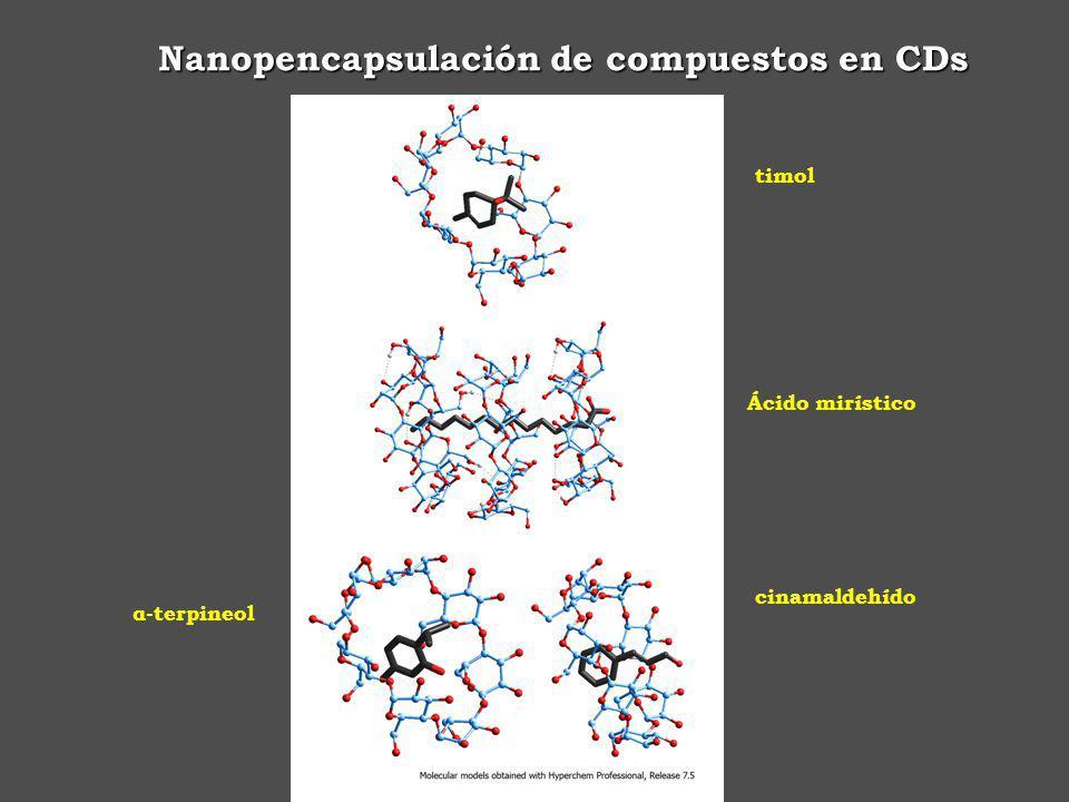 α-terpineol cinamaldehído Ácido mirístico timol Nanopencapsulación de compuestos en CDs