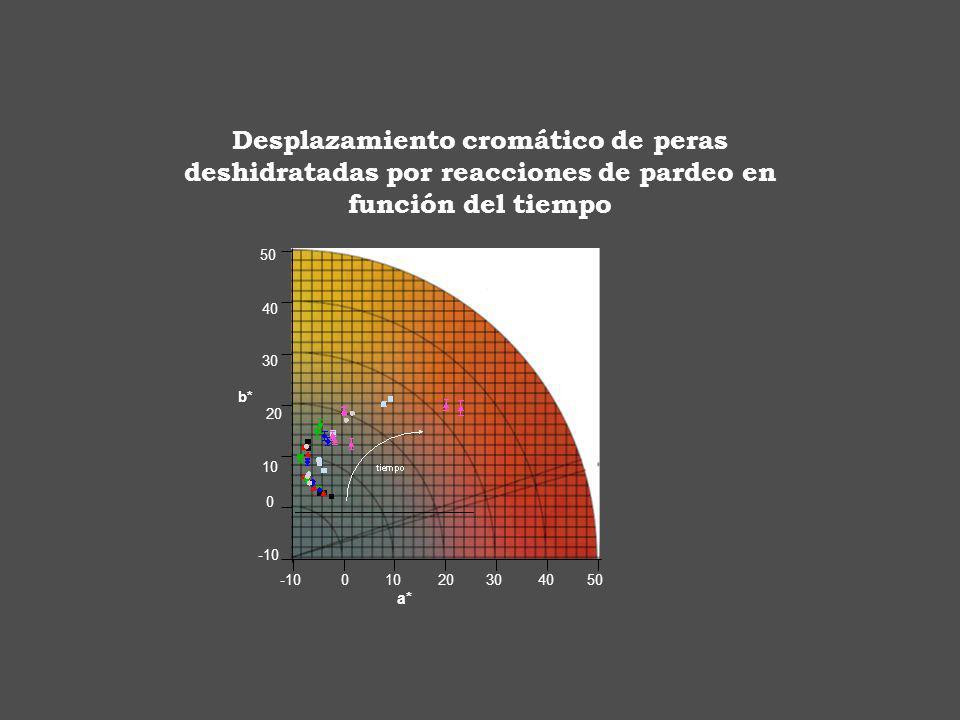 -10 0 10 20 30 40 50 a* 50 40 30 b* 20 10 0 -10 Desplazamiento cromático de peras deshidratadas por reacciones de pardeo en función del tiempo
