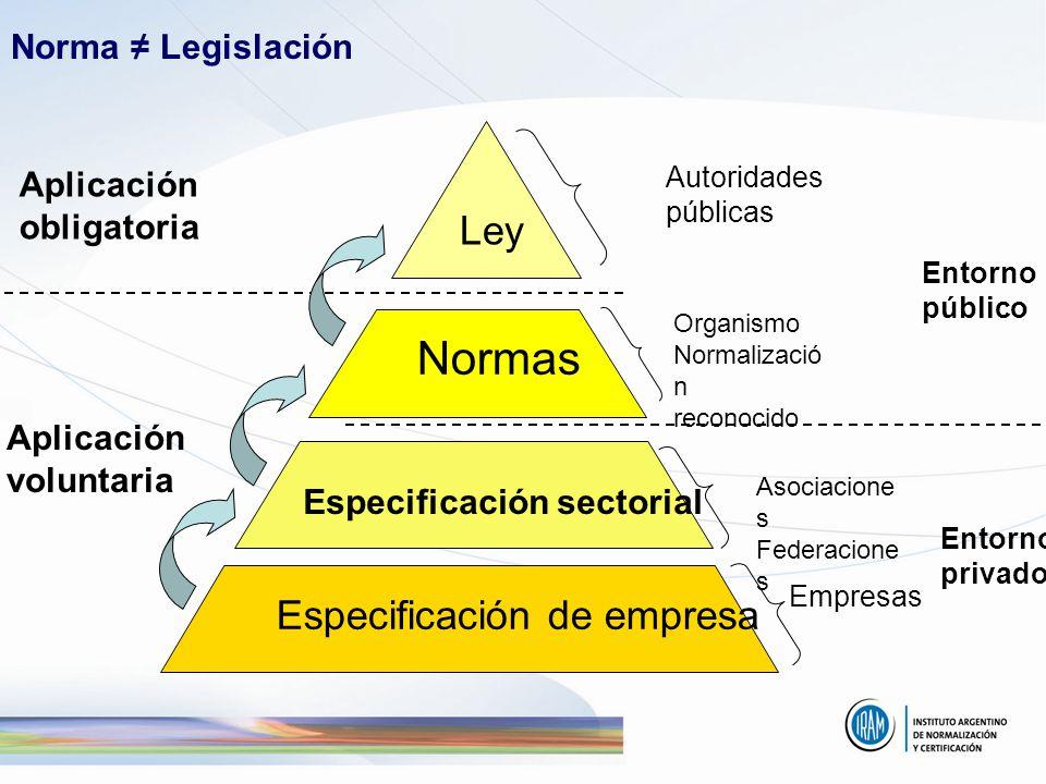 Norma Legislación Aplicación obligatoria Aplicación voluntaria Entorno privado Entorno público Ley Normas Especificación sectorial Especificación de e