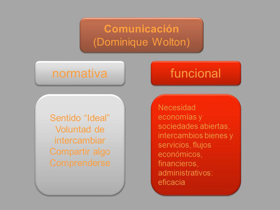 Comunicación (Dominique Wolton) Comunicación (Dominique Wolton) normativa funcional Sentido Ideal Voluntad de intercambiar Compartir algo Comprenderse